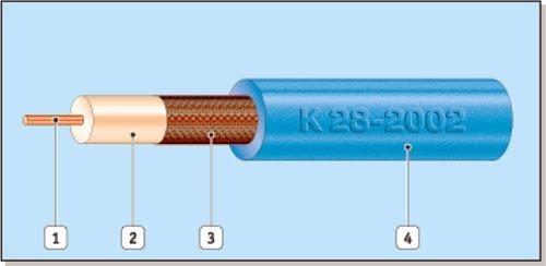Кабели радиочастотные коаксиальные РК 75-4-15, РК 75-4-11