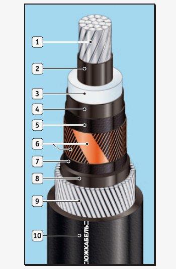 Одножильные бронированные кабели с изоляцией из сшитого полиэтилена, АПвЭАкП, АПвЭАкВ, АПвЭАкВнг, АПвЭАкВнгд, ПвЭАкП, ПвЭАкВ, ПвЭАкВнг, ПвЭАкВнгд,