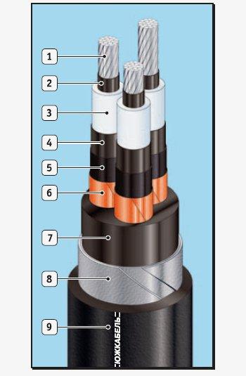Силовые трехжильные кабели с изоляцией из сшитого полиэтилена АПвЭБПнг, ПвЭБПнг, АПвЭБПнг-HF, ПвЭБПнг-HF