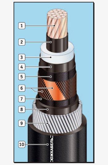 Одножильные бронированные кабели с изоляцией из сшитого полиэтилена АПвЭАкПнг, ПвЭАкПнг, АПвЭАкПнг-HF, ПвЭАкПнг-HF