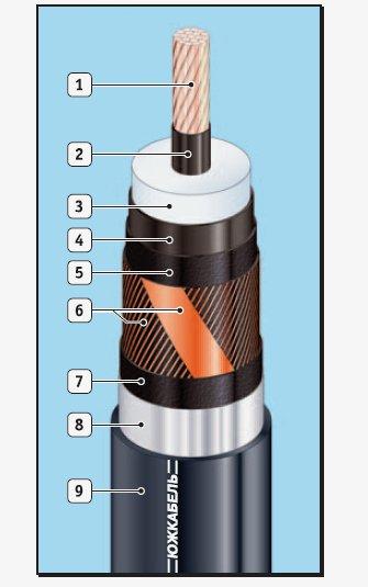 Силовые кабели с изоляцией из сшитого полиэтилена АПвЭгП, АПвЭгаП, АПвЭгПу, АПвЭгаПу, ПвЭгП, ПвЭгаП, ПвЭгПу, ПвЭгаПу
